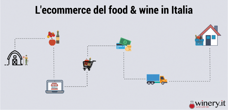 L'e-commerce del food & wine in Italia-2